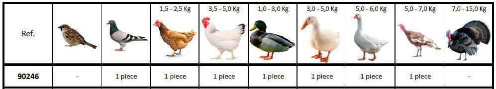 Capacidad de la desplumadora de pollos para taladro